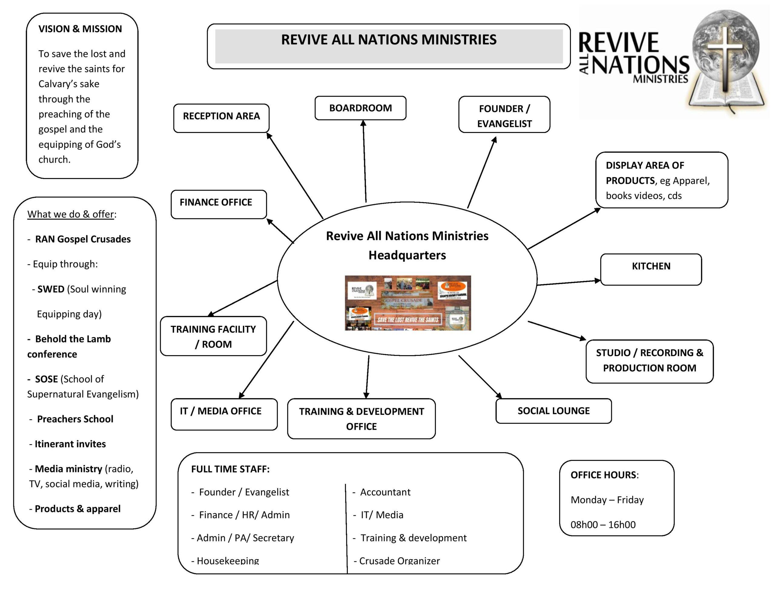 RAN Vision Chart